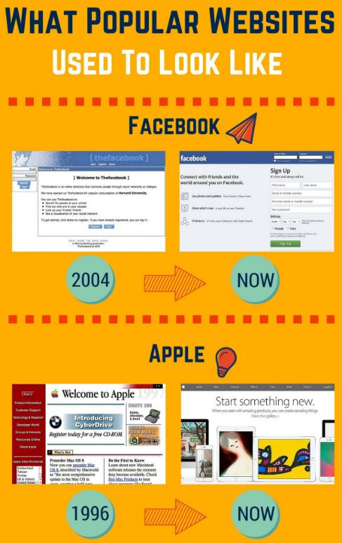 Popular Sites Then and Now